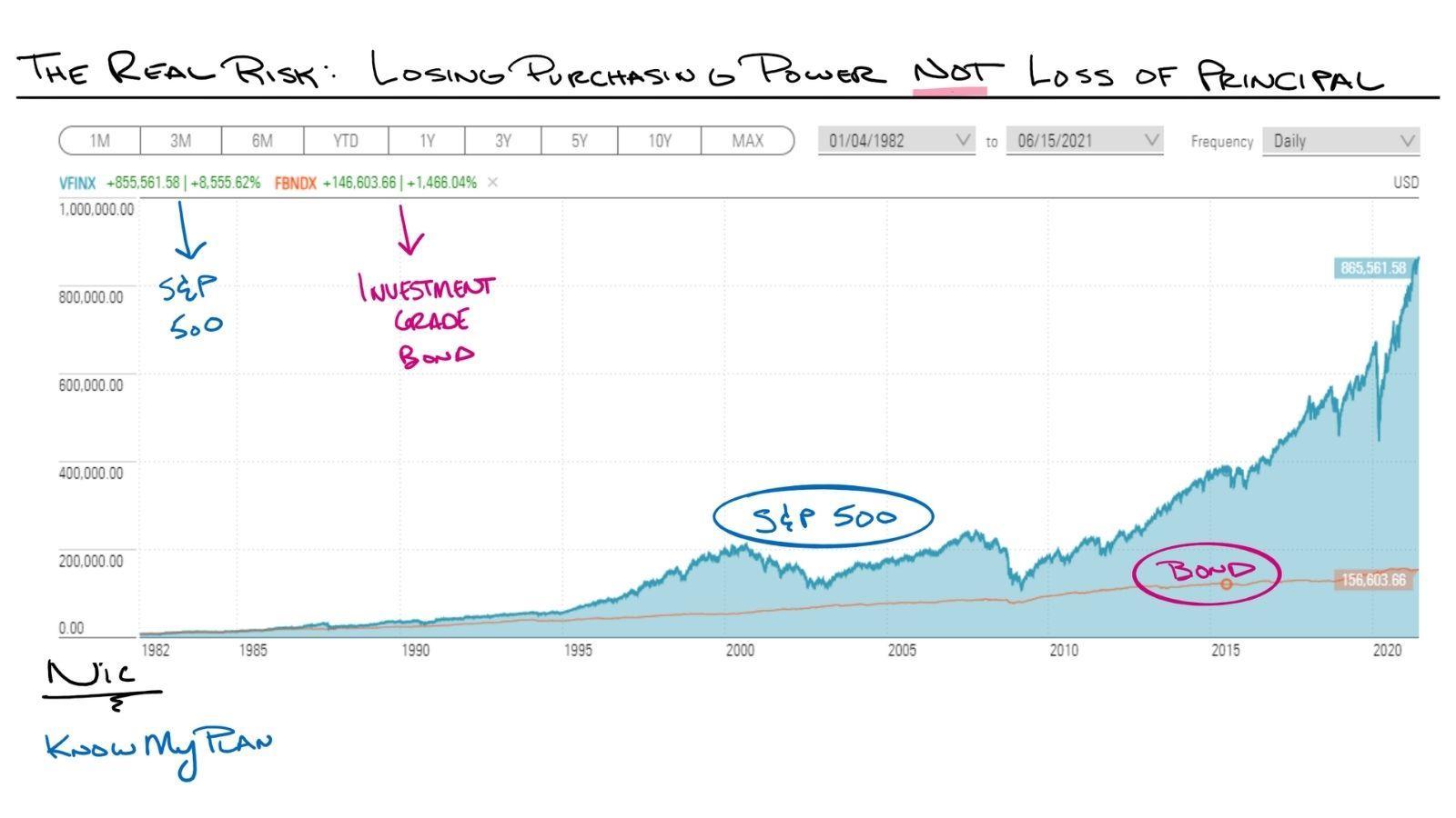 The Real Risk: Losing Purchasing Power NOT Loss of Principal Thumbnail
