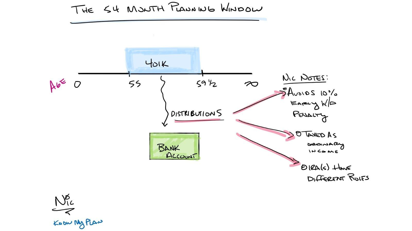 The 54-Month Planning Window Thumbnail