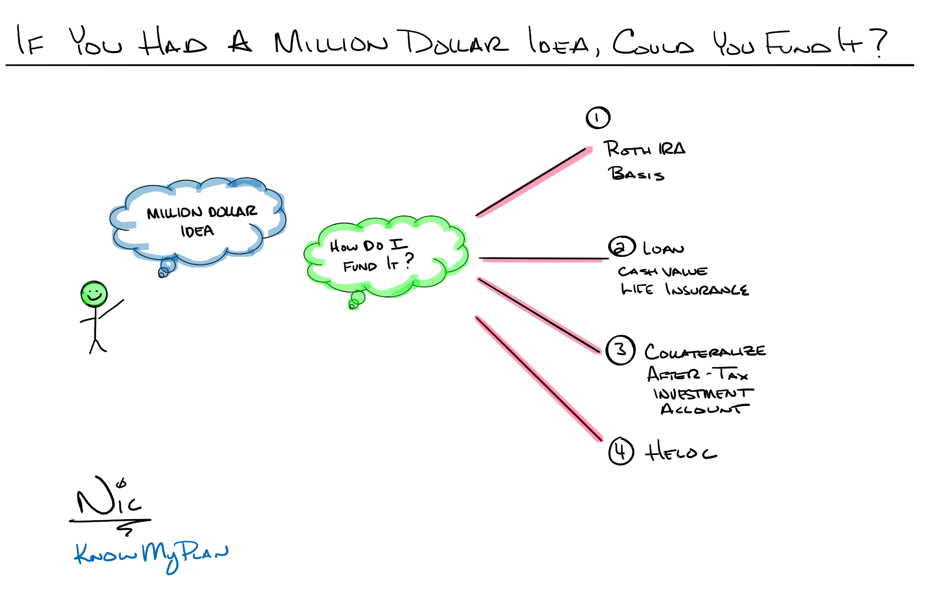 If You Had a Million Dollar Idea, Could You Fund It? Thumbnail