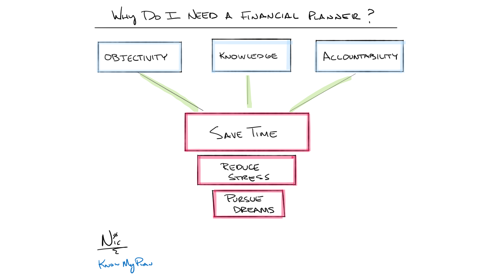 Why Do I Need A Financial Planner? Thumbnail