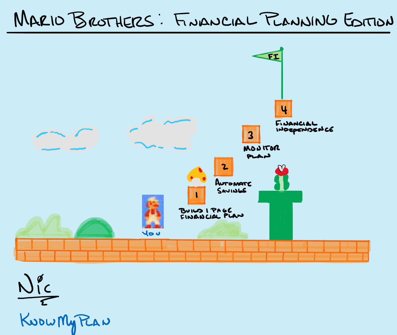 Mario Brothers: Financial Planning Edition Thumbnail