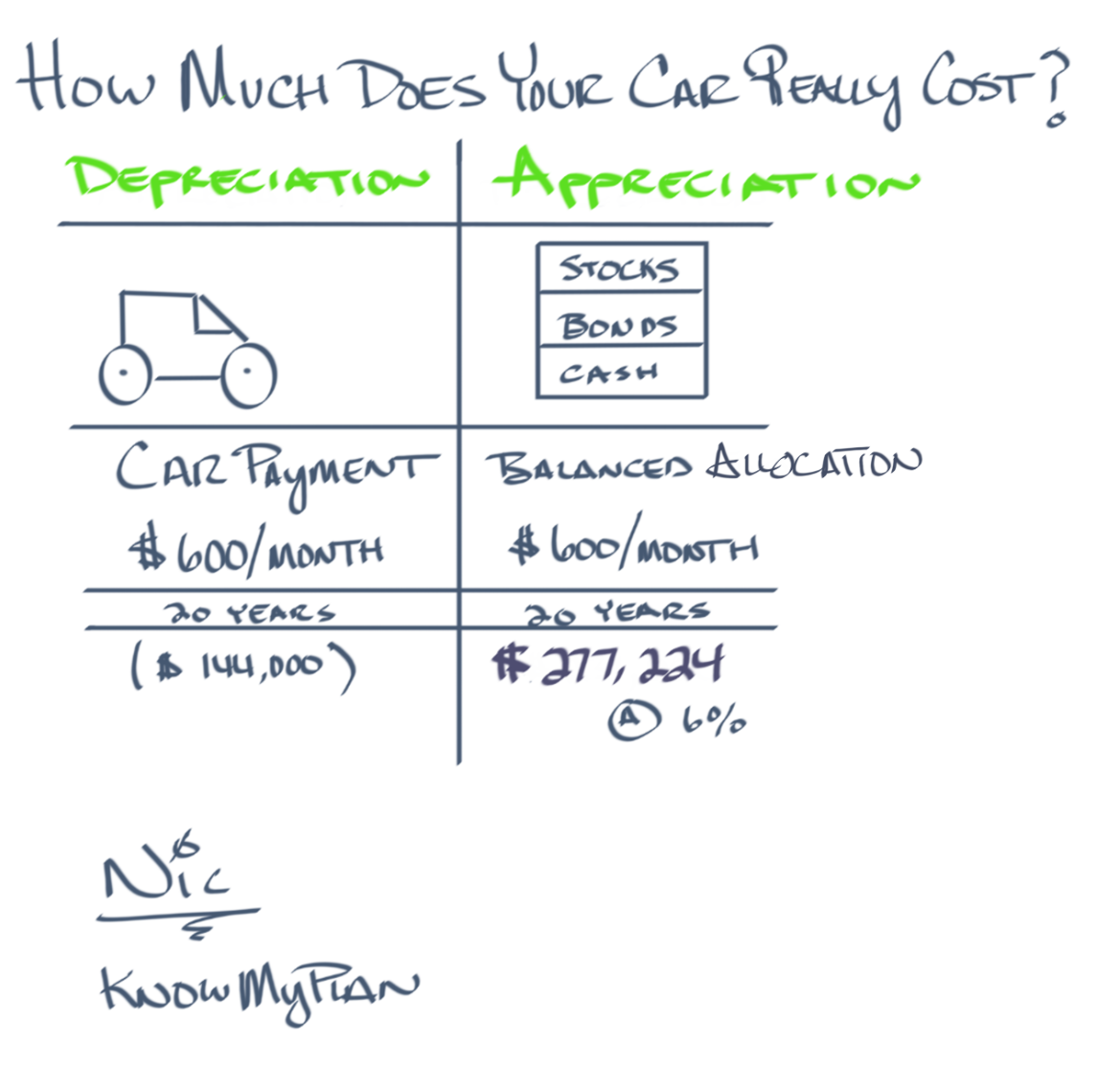 How Much Does Your Car Really Cost? Thumbnail