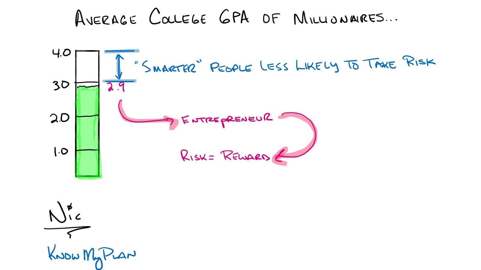 Average College GPA of Millionaires… Thumbnail
