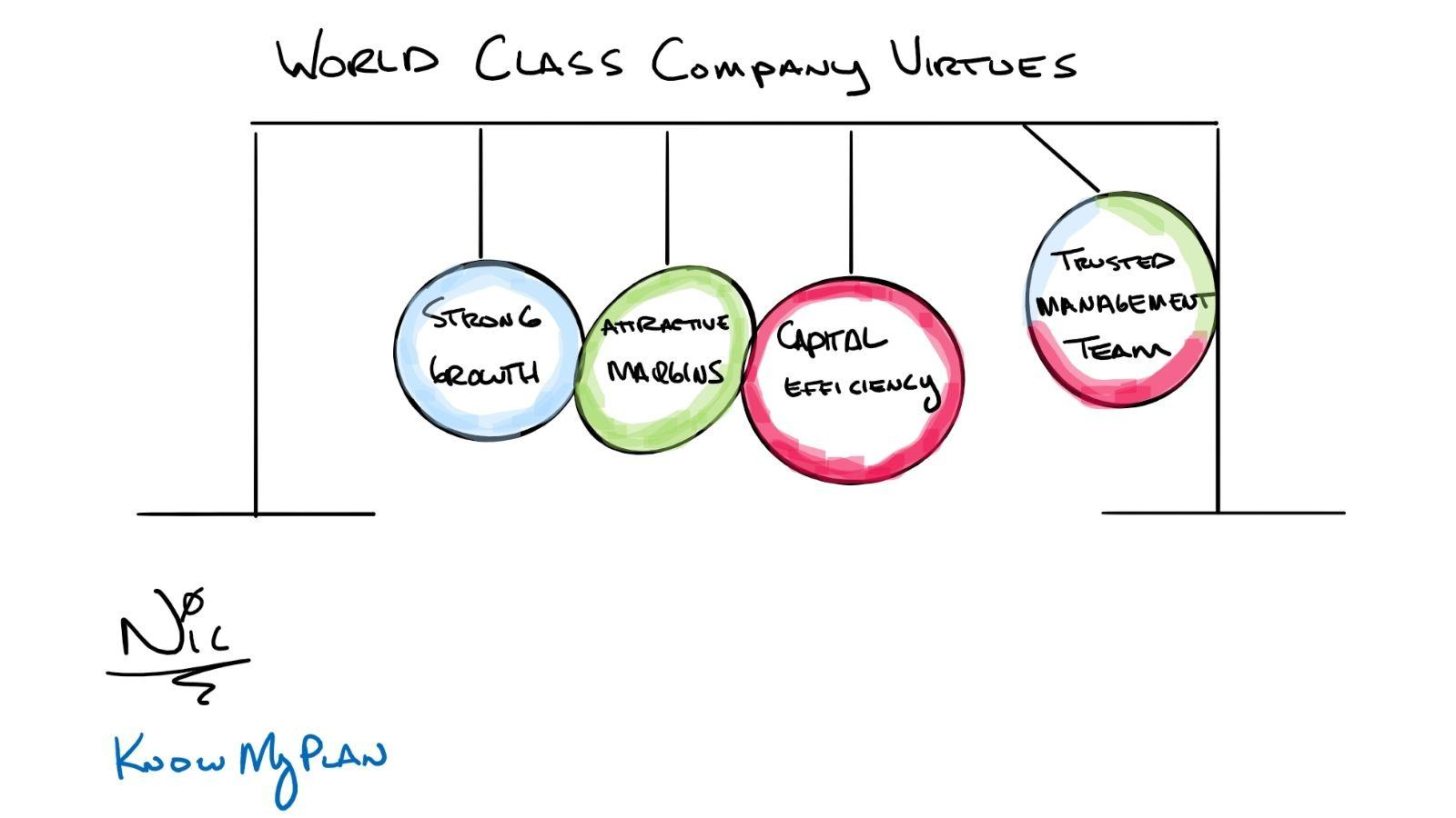 World Class Company Virtues Thumbnail