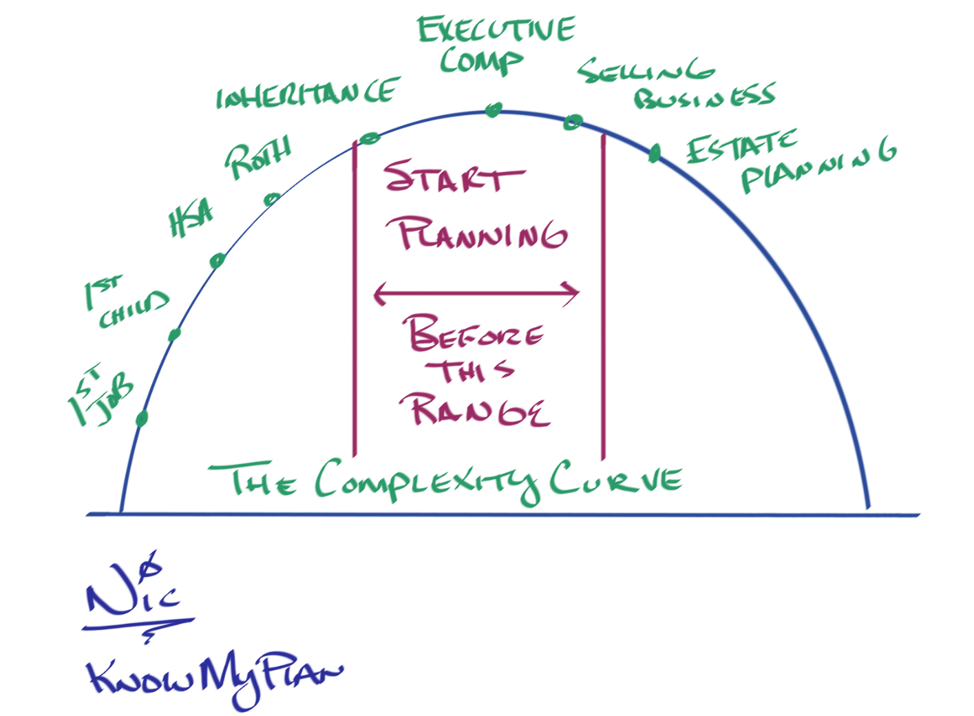 The Complexity Curve Thumbnail