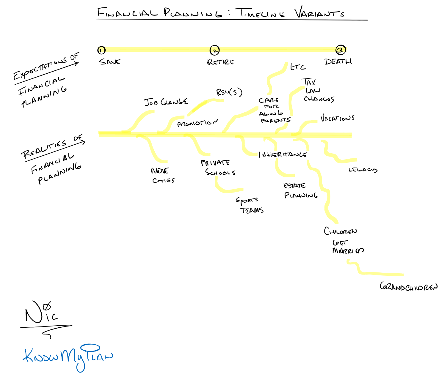 Financial Planning:  Timeline Variants Thumbnail