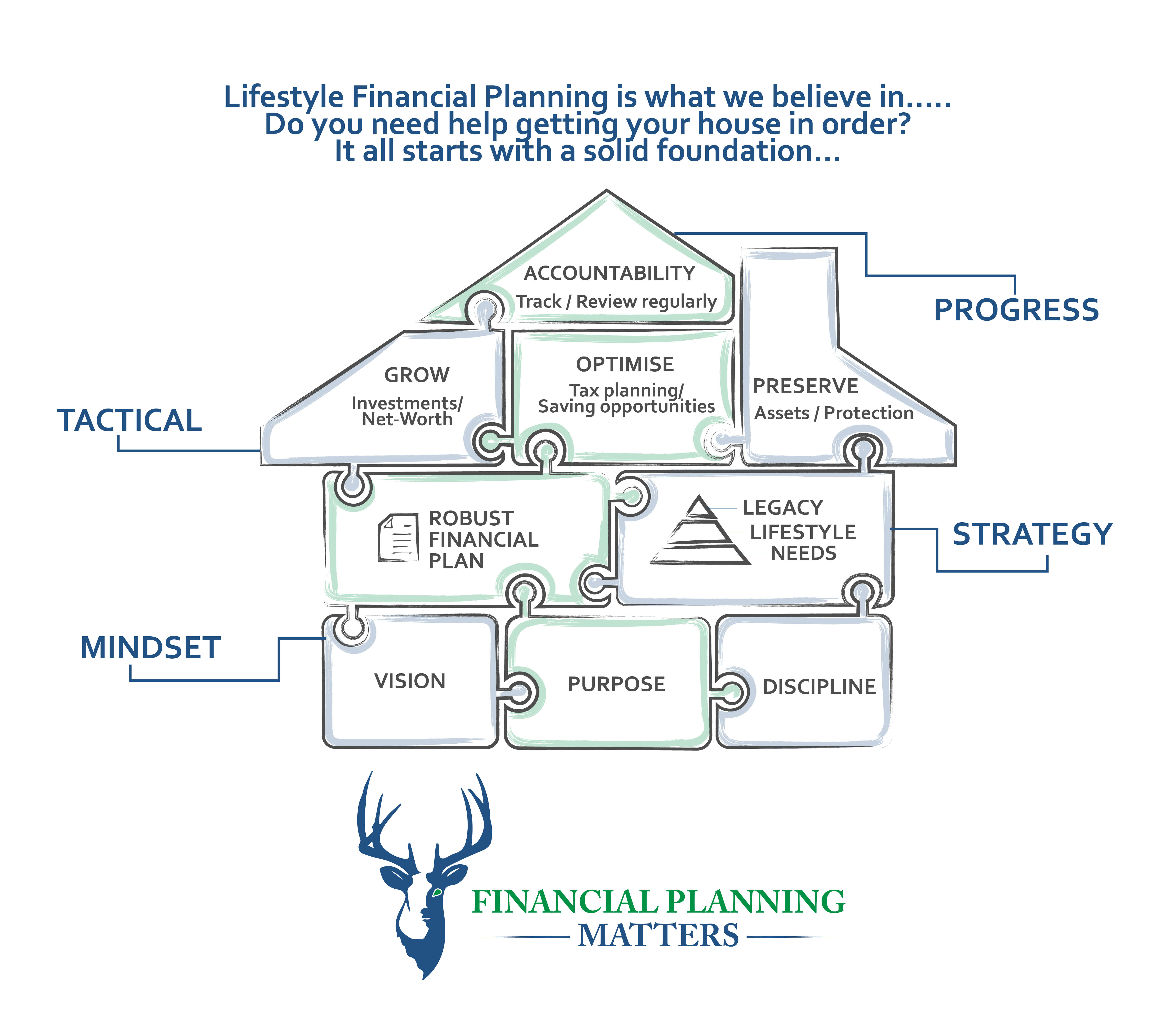 Getting your Financial House in Order  Dublin, Ireland Financial Planning Matters