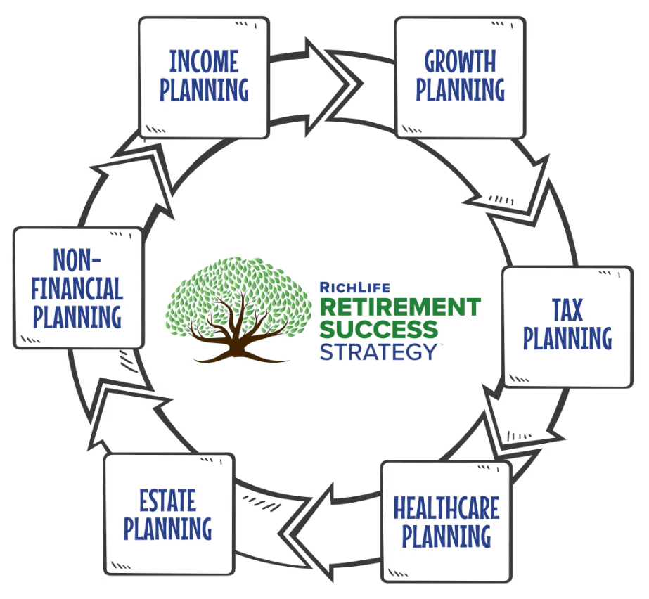 Non-Financial Planning: The Sixth Key In Our RichLife Retirement Success Strategy™ Thumbnail