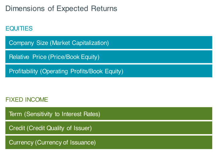 Dimensions of Expected Returns Los Angeles, CA Five Oceans Advisors
