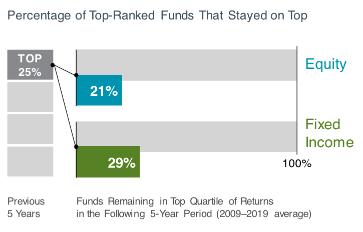Percentage of Top-Ranked Funds That Stayed on Top Los Angeles, CA Five Oceans Advisors