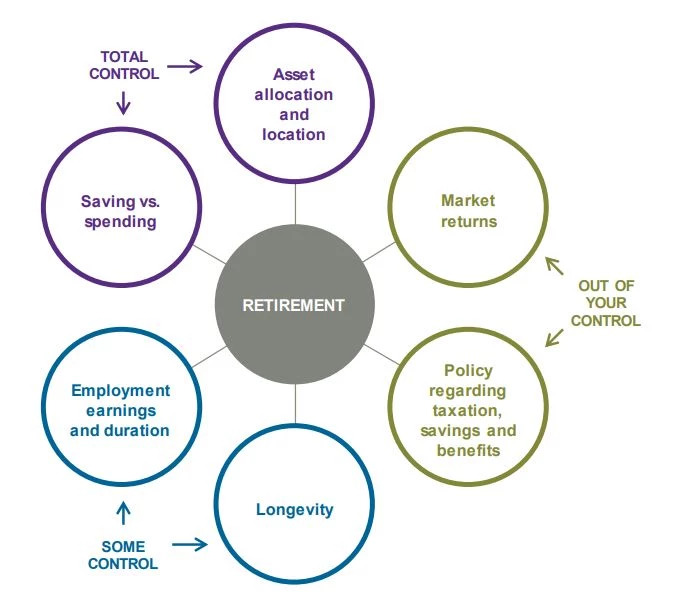 Retirement equation graph