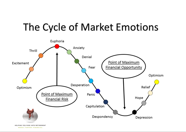 The Cycle of Market Emotions Thumbnail