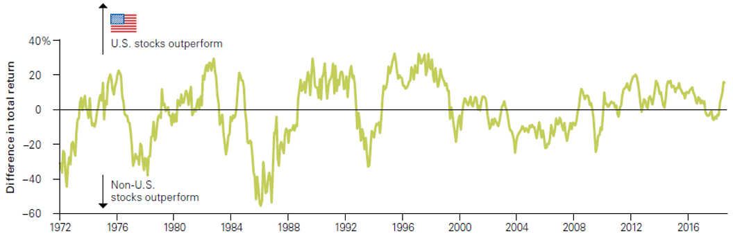 US stock outperformance compared to international stocks in retirement