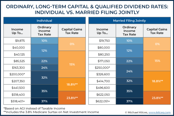 long term and short term capital gains chart