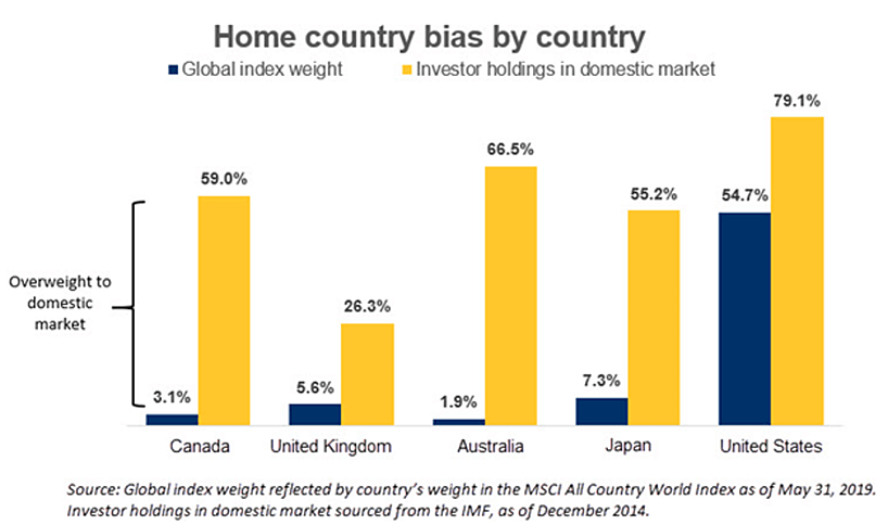 international investing home country stock bias