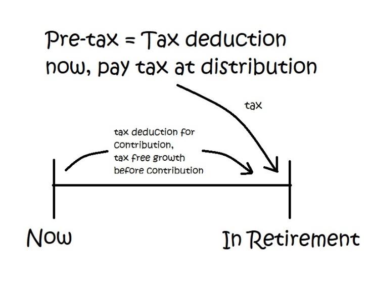 Pre-Tax IRAs and 401ks Defer Taxes Until Retirment