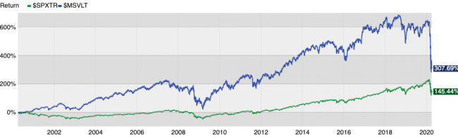 Trailhead Planners fee-only financial planning small-cap value vs S&P 500