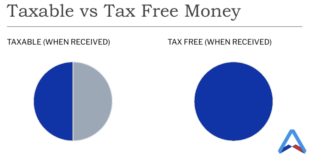 the difference taxable vs tax free money