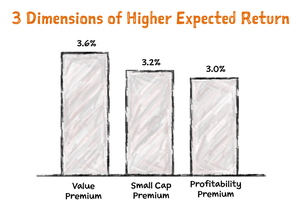 3 Dimensions of Higher Expected Return