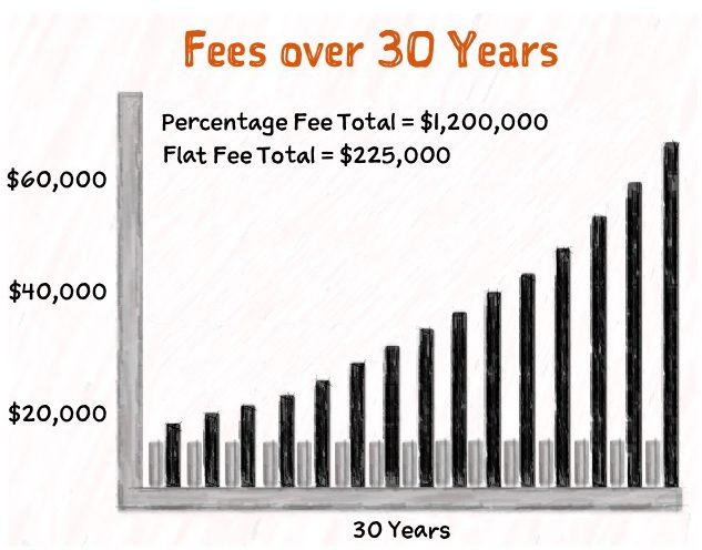 Percentage Fee over 30 years