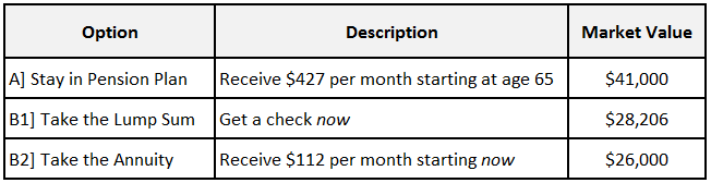 Market Value of 3 Options