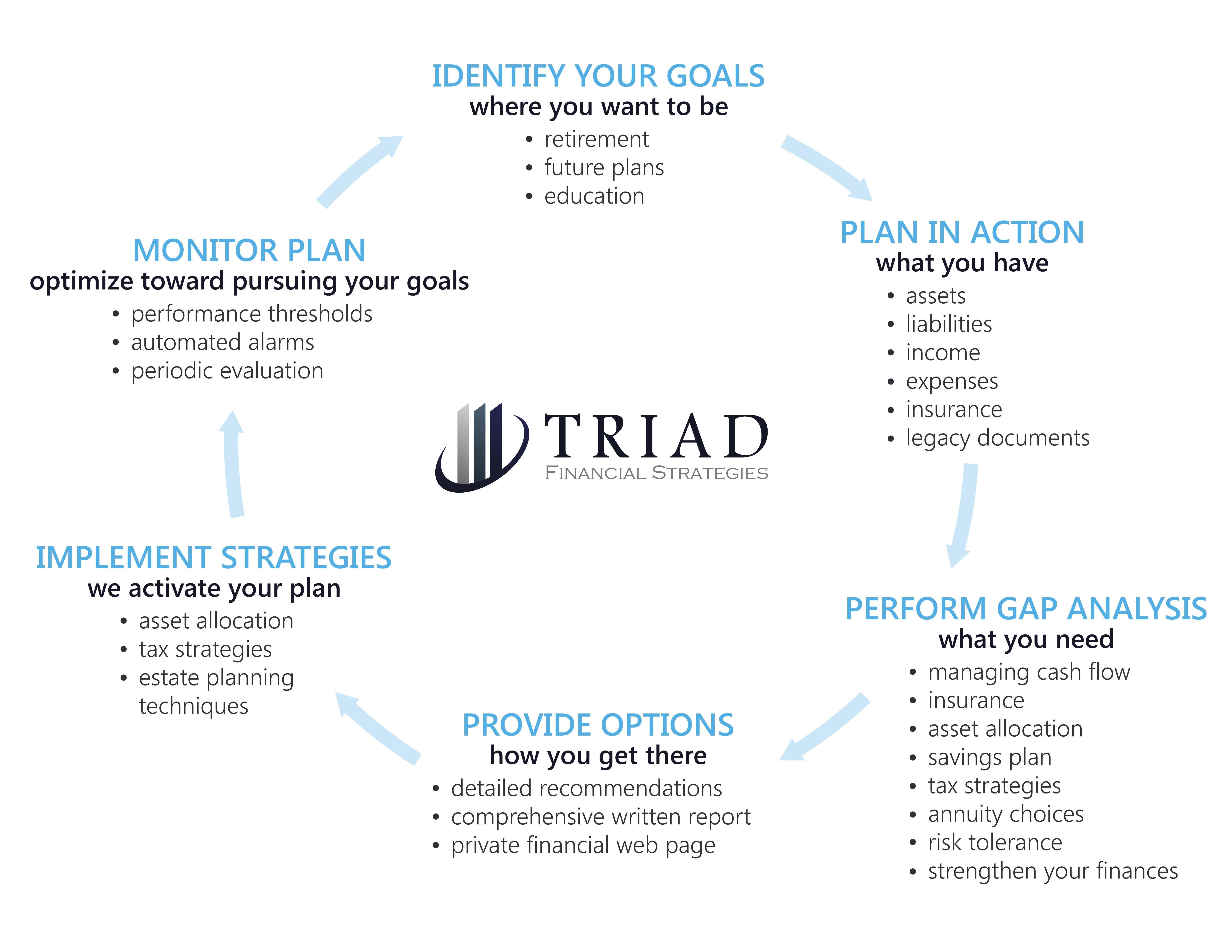 Triad Financial Strategies Planning Process