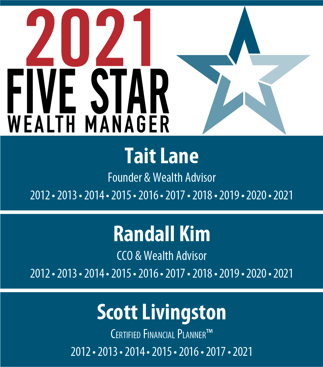 2021 Five Star Wealth Managers, Tait Lane, Randall Kim, Scott Livingston