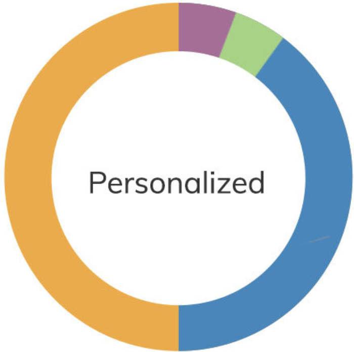 Build your personalized portfolio El Segundo, CA California Retirement Advisors