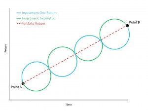 Diversified Portfolio Return