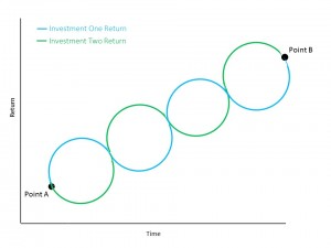 Two Investment Return