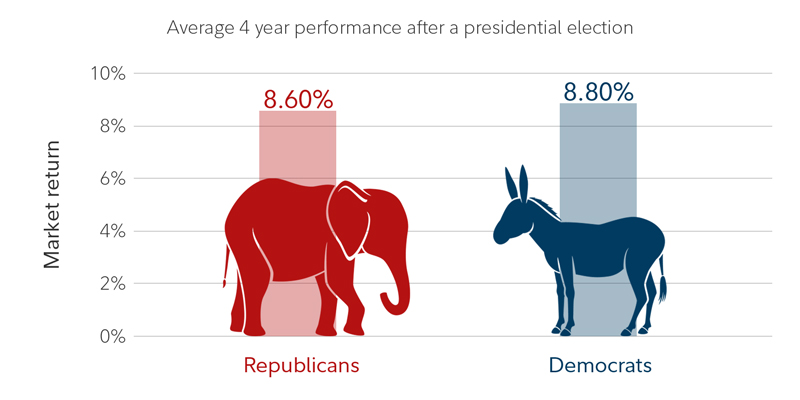 On average, the stock market has returned 8.6% under Republican presidents and 8.8% under Democratic ones.