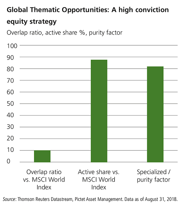 Global Thematic Opportunities: A high conviction equity strategy