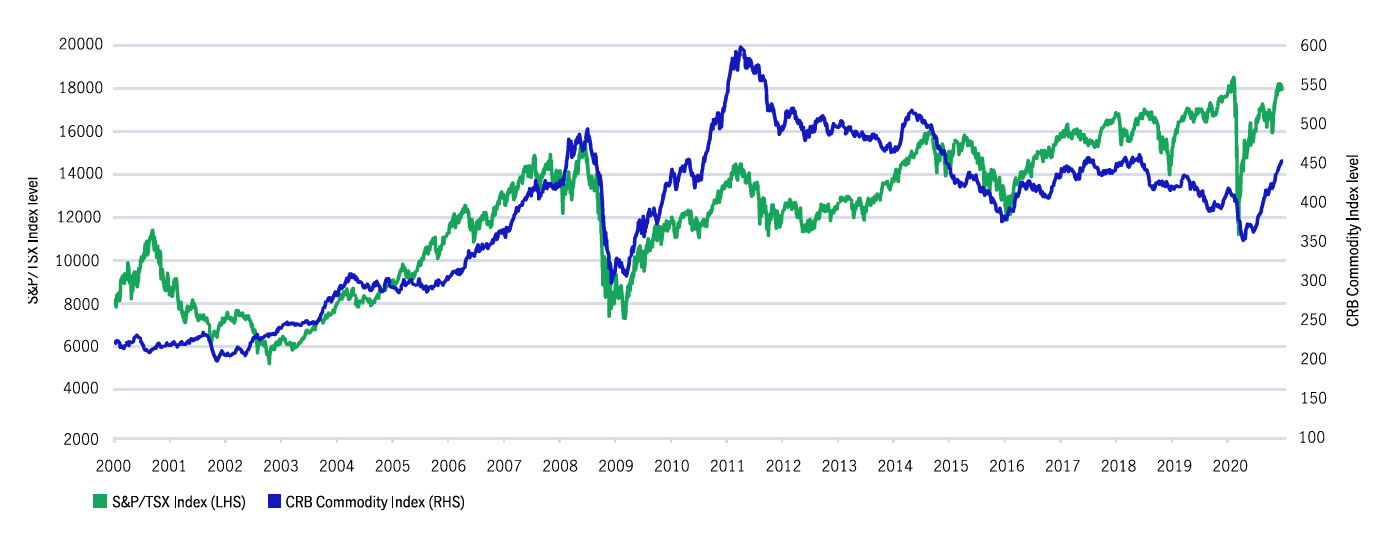 S&P/TSX Composite Index vs CRB Commodity Index 2000 – current