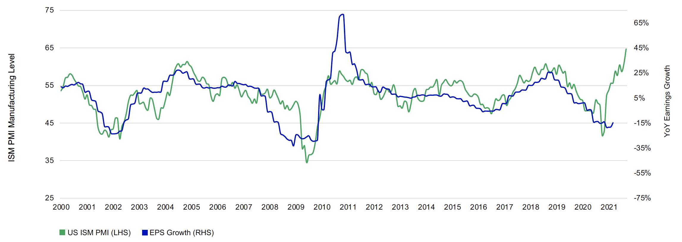 This chart illustrates that earnings growth in the US has historically had a strong correlation to the ISM Purchasing Managers Index with a 6-month lag. The data starts at 2000 and ends at March 31, 2021. At current level of 64.7, the PMI would imply strong earnings growth in 2021.
