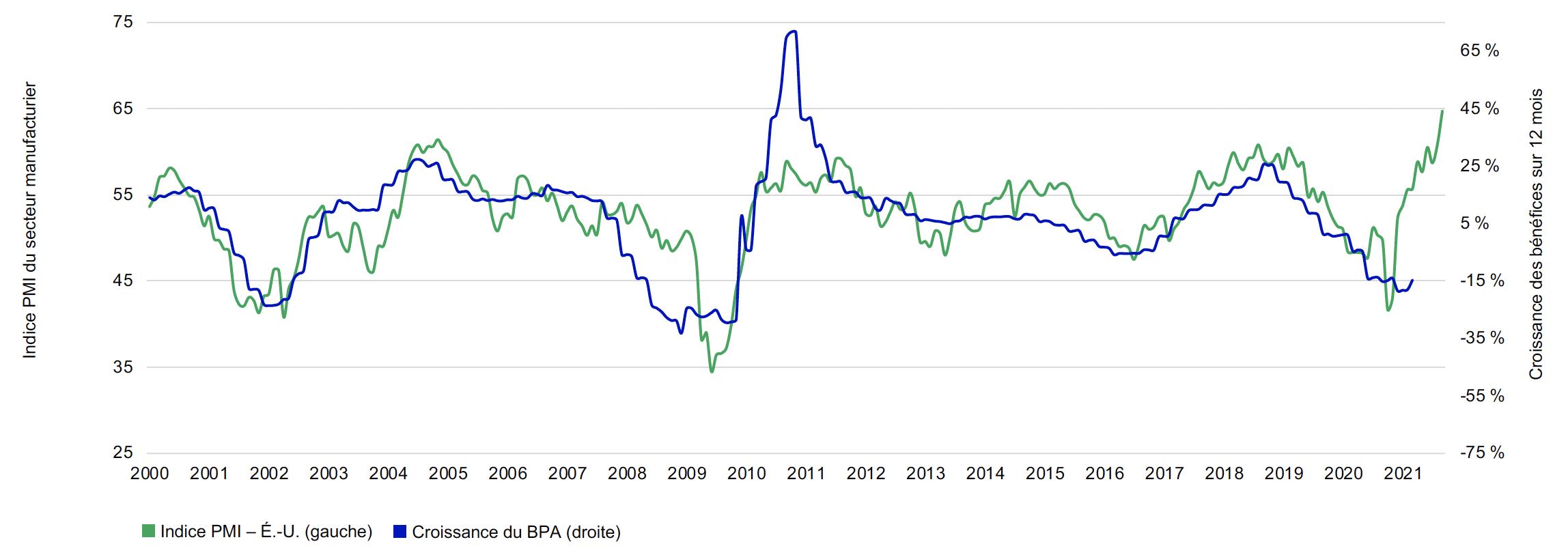 Ce graphique illustre l'étroite corrélation historique entre la croissance des bénéfices aux États-Unis et l'indice ISM Purchasing Managers, avec un décalage de six mois. Les données vont de 2000 au 31 mars 2021. Au niveau actuel de 64,7, l'indice PMI laisse présager une forte croissance des bénéfices en 2021.