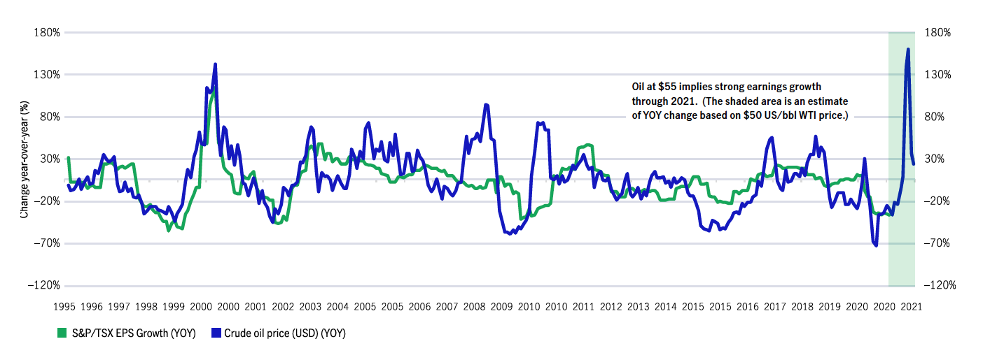 Change in oil price (YOY) vs Change in S&P/TSX earnings per share lagged 3 months (YOY) 1996 – current
