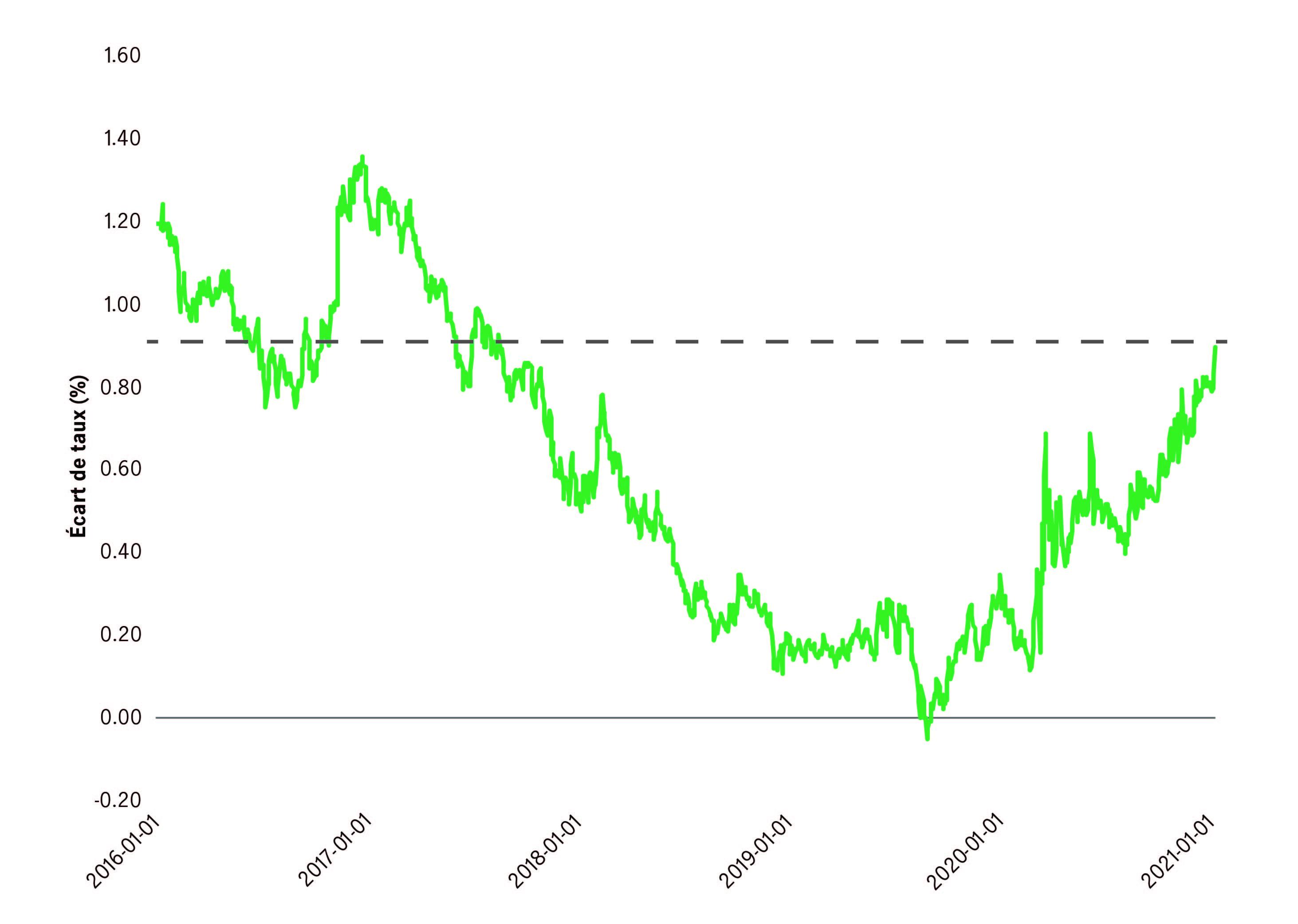 Graphique linéaire illustrant l'écart entre le taux des obligations du Trésor américain à 10 à 2 ans sur les cinq dernières années, de janvier 2016 à janvier 2021. Sources : Gestion de placements Manuvie et Bloomberg.