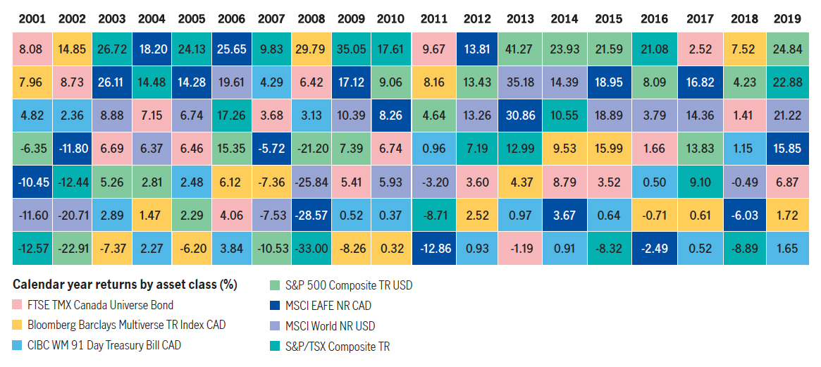 Calendar year returns by asset class (%)