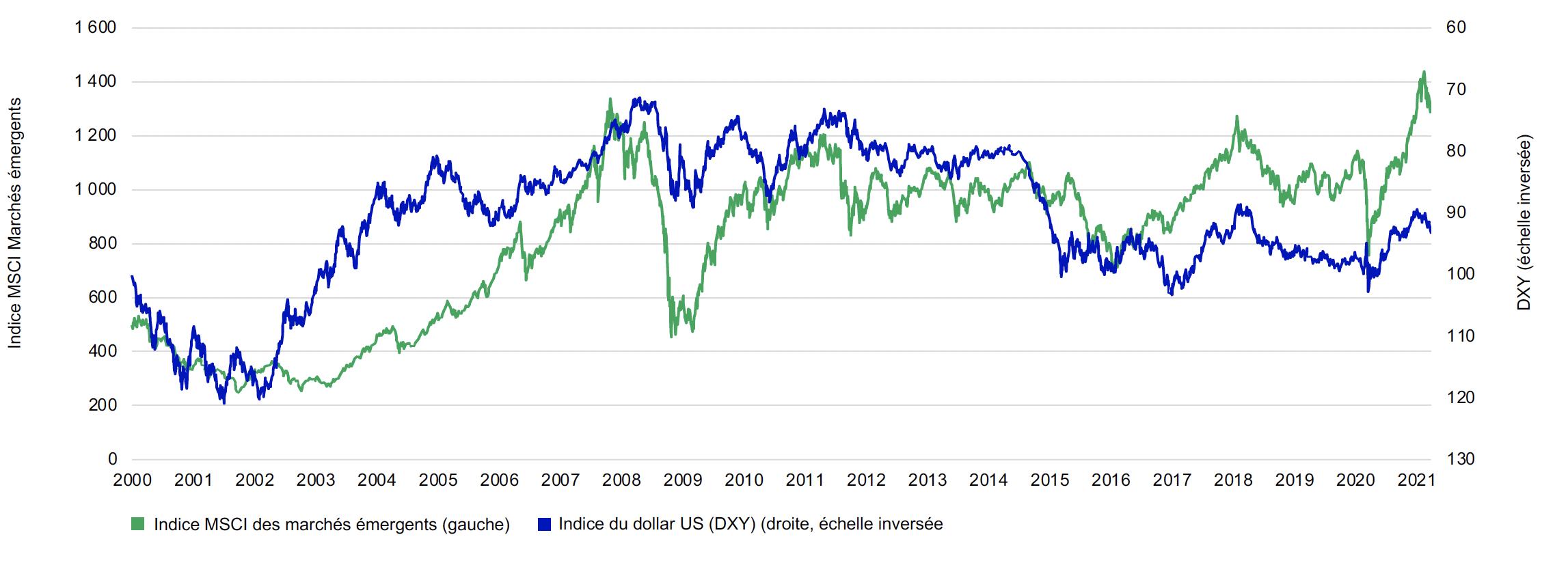 Ce graphique linéaire indique le niveau de l'indice MSCI Marchés émergents par rapport à l'indice DXY du dollar américain de janvier 2000 au 31 mars 2021. L'indice du dollar américain à droite est inversé. Les deux ensembles de données sont inversement corrélés. Les deux lignes se suivent l'une l'autre, à la hausse et à la baisse. Même si l'indice du dollar américain a récemment augmenté et que la ligne descend, nous nous attendons à ce qu'il recule et que le contexte soit favorable aux marchés émergents.