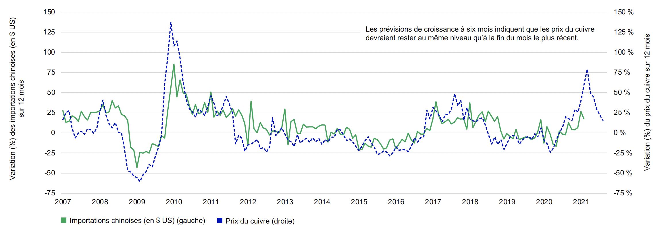 Ce graphique linéaire compare la variation en pourcentage des importations chinoises de cuivre sur 12 mois et la variation en pourcentage du prix du cuivre sur 12 mois, sur une base mensuelle, avec des prévisions à six mois. Nous constatons que les importations et le prix du cuivre évoluent dans la même direction. La tendance positive depuis 2020, et les prévisions indiquent que cette tendance continuera de s'accentuer.