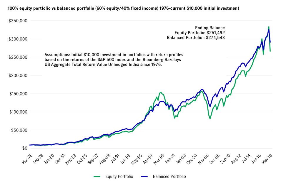 Here's a chart that compares the performance of a 100% equity portfolio to a balanced portfolio (60% equities, 40% fixed income), with an initial investment of $10,000, from 1976 to the present. The chart shows the balanced portfolio gained over $23,000 more than the equity portfolio.
