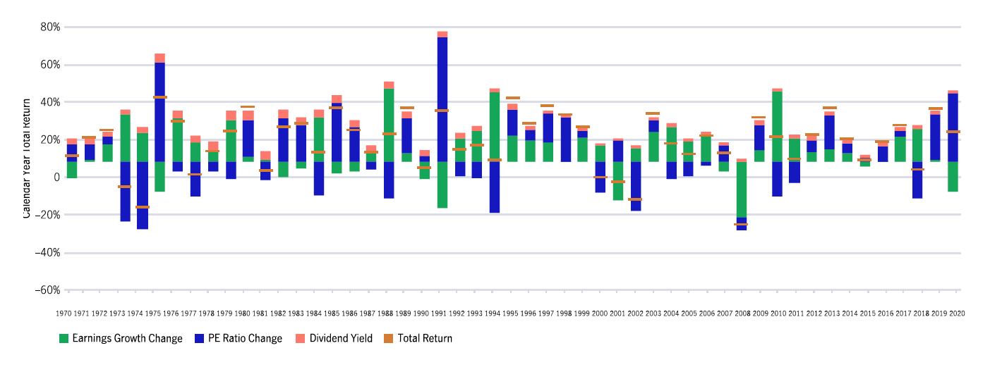 Contribution to return by earnings growth, P/E ratio and dividends 1970 ‑ 2020