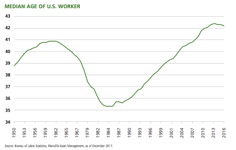 Graph: Median age of US worker.