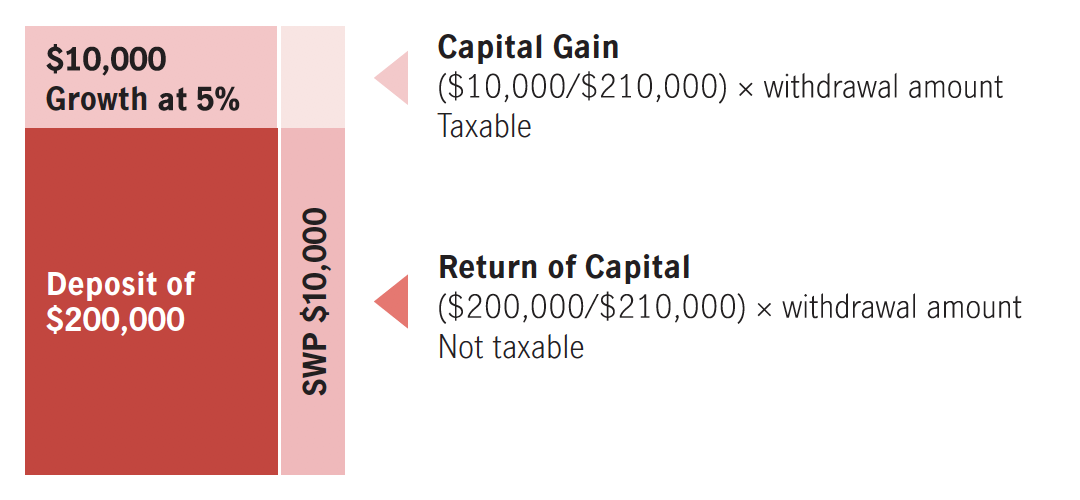 This diagram illustrates how to calculate the capital gain and the return of capital. In this example, the growth represents 1/21 ($10,000/$210,000) or 4.76% of the total Fair Market Value (FMV) and the return of capital represents 20/21 ($200,000/$210,000) or 95.24% of the FMV. Therefore, 1/21 (or 4.76 cents) of each dollar realized because of a redemption will be considered a capital gain (of which only 50% is taxable) and 20/21 (or 95.24 cents) of each dollar will be considered a return of capital (which is not taxable but reduces the ACB). The calculations will depend on the growth/loss and ACB at the time of withdrawal.