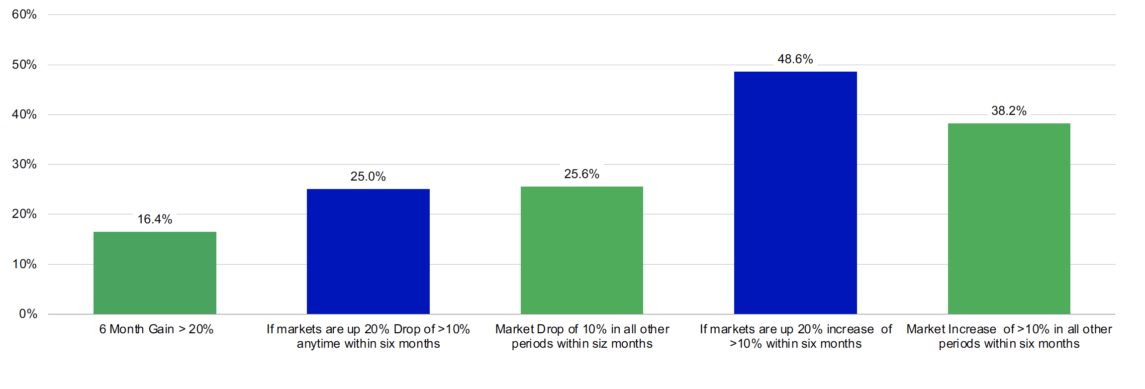 This bar chart shows the frequency returns greater than 20% within a 6 month period is 16.4%. Then is shows that the chance of a return of a drop of greater than 10% following a gain of 20% is 25.%, which is essentially the same chance of a drop of greater than 10% in any 6-month period. It then shows that the chance of a gain greater than 10% followinga gain of 20% within six months is 48.6%, which is much greater than the probability of a gain of 10% or more in any 6-month period which is only 38.2%.