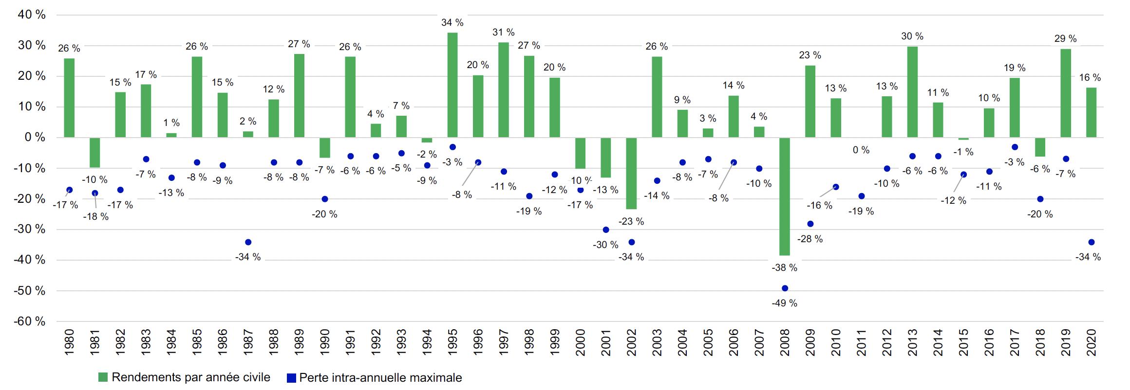 Ce graphique à barres indique les rendements de l'indice S&P 500 de 1980 à 2020. Il indique également la perte maximale pour chaque année civile.