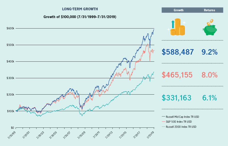 Long term growth: growth of $100,000 from July 31 1999 to July 31 2019.