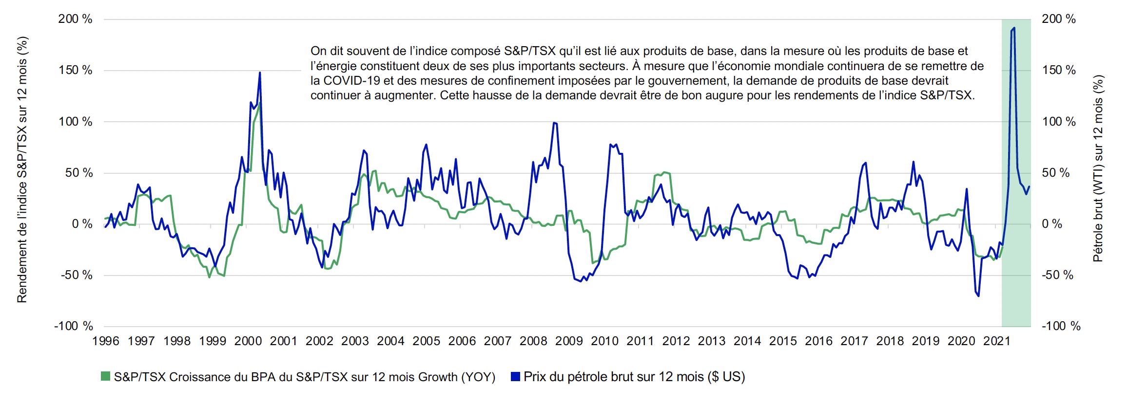 Ce graphique linéaire indique la variation sur 12 mois des prix du pétrole (WTI) et la variation sur 12 mois de la croissance des bénéfices de l'indice S&P/TSX sur une base mensuelle de janvier 1996 à mars 2021. Les données sur la croissance des bénéfices accusent un retard de trois mois. Ces deux lignes sont fortement corrélées. La partie en vert ombragé du côté droit du graphique souligne la poursuite de la variation mensuelle sur 12 mois des prix du pétrole si ceux-ci s'établissaient à 55 $ jusqu'en décembre 2021. La ligne grimpe à 190 % avant de redescendre à 30 %.