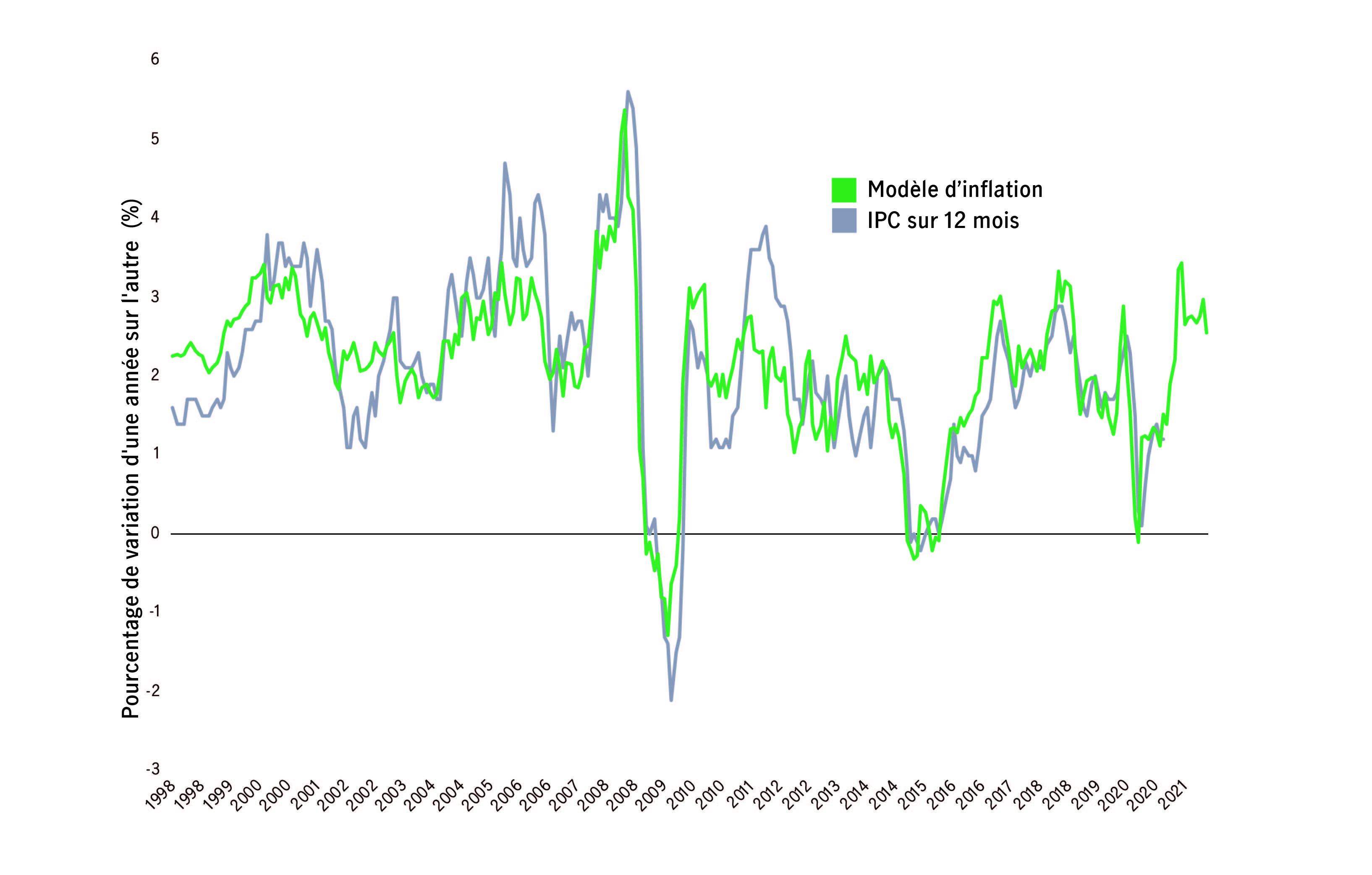 Graphique comparant l'indice des prix à la consommation à l'inflation de 1998 à 2021. Sources : Gestion de placements Manuvie et Bloomberg.