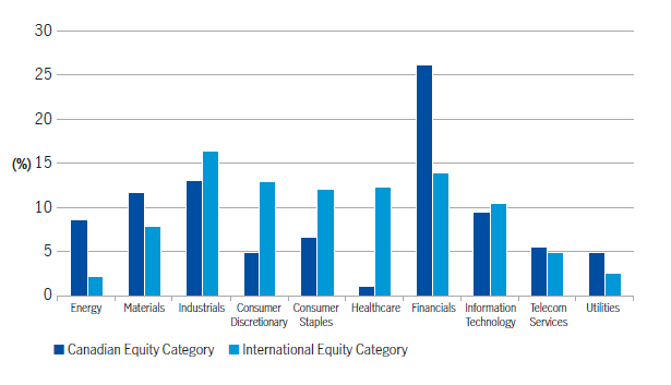 Mutual fund sector weights – Canadian Equity Category Average vs. International Equity Category Average